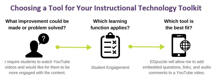 Flow chart for choosing the correct instructional technology tool. First, determine which improvement could be made to your course or problem solved. Then, determine which learning function applies. Finally, review the tools in the appropriate category and select the tool that is the best fit.