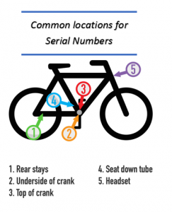 Bicycle Serial Number Locations Graphic