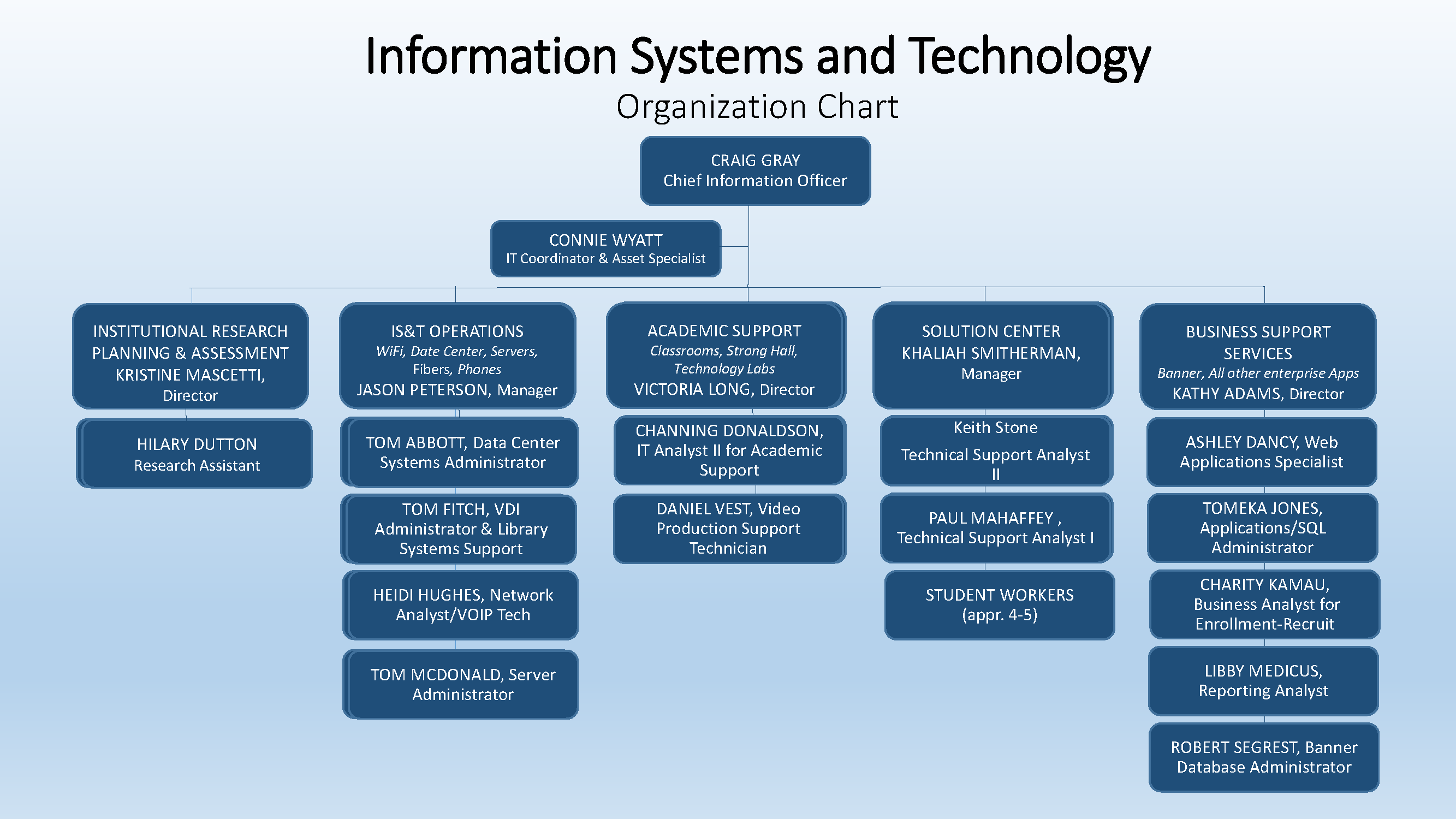 Information Systems and Technology Organization Chart -Craig Gray