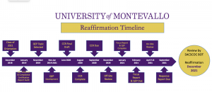 Reaffirmation Timeline PDF available as link