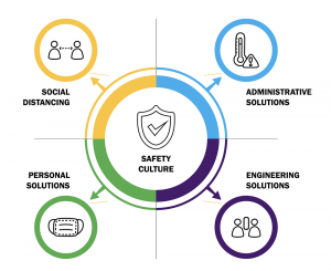 Culture of Safety graphic